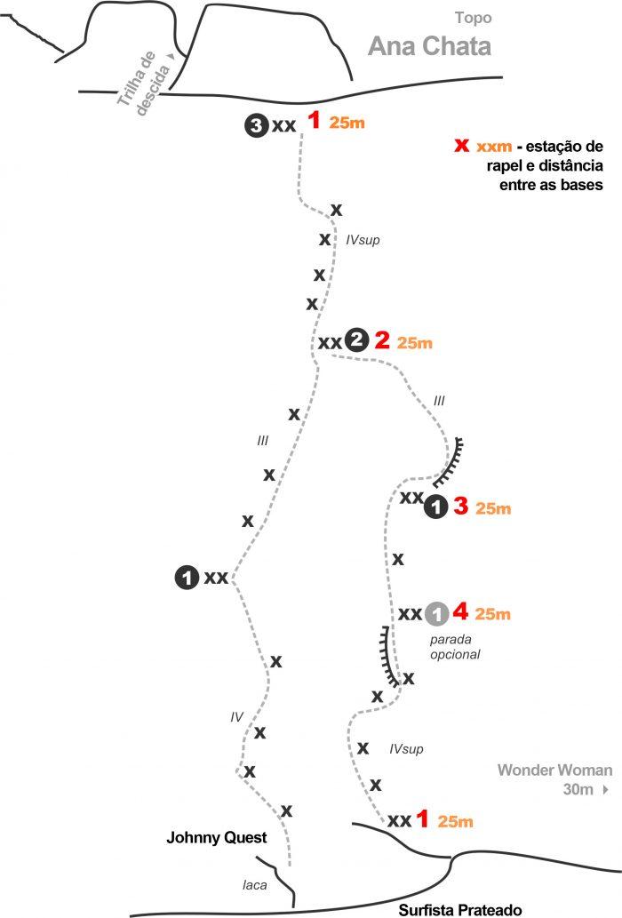 Indicação das bases para rapel com corda de 60m. Mais infos, no Manual de Escaladas da Pedra do Baú e Sul de Minas.